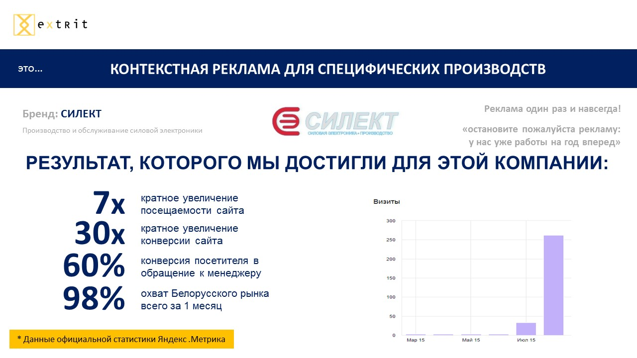 контекстная реклама Яндекс в Бресте extrit